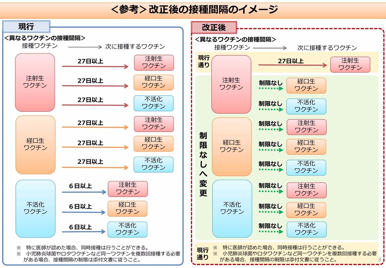 異なる予防接種の接種間隔の変更